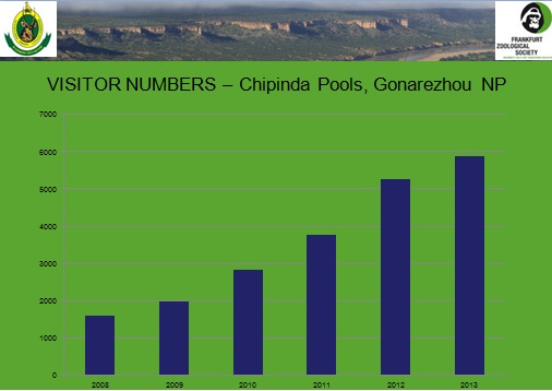 visitor numbers