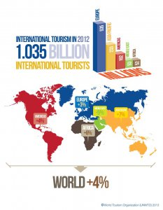 UNWTO International Tourism Figures for 2012