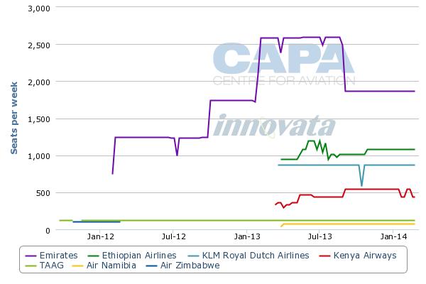 Harare to Lusaka Airport (seats per week, one way) 19-Sep-2011 to 2-Mar-2014